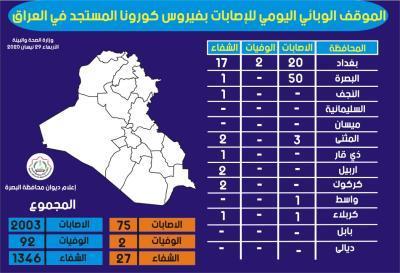 الموقف الوبائي اليومي للاصابات المسجلة لفايروس كورونا المستجد في العراق