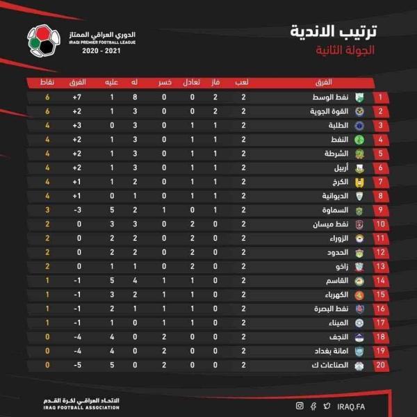 2020_2021 جدول ترتيب الدوري العراقي بعد ختام الجولة الثانية