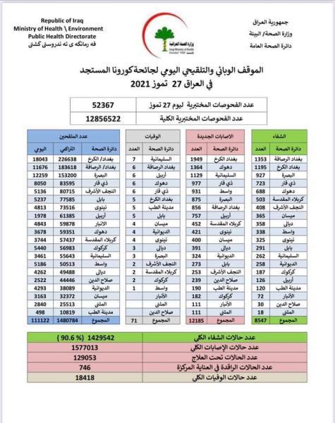 كورونا  العراق .. أكثر من 12 الف إصابة و71 حالة وفاة خلال 24 ساعة ..