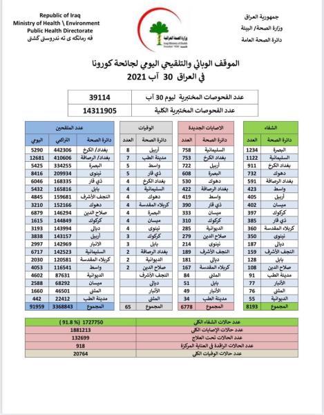 الموقف الوبائي والتلقيحي اليومي لجائحة كورونا في العراق ليوم الاثنين الموافق ٣٠ اب ٢٠٢١